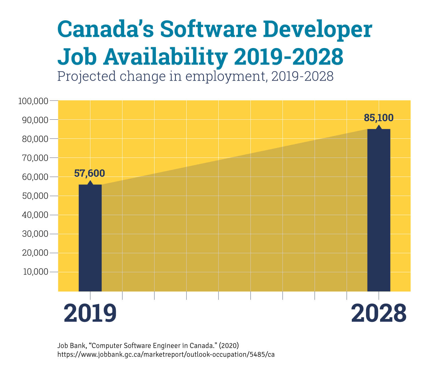 A chart that shows the projected job growth for full stack developers in Canada