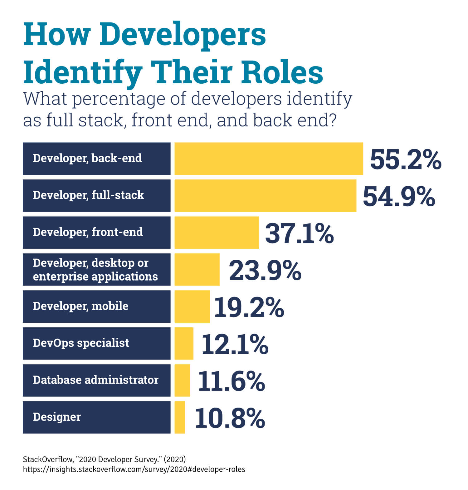 What percentage of developers are full stack developers