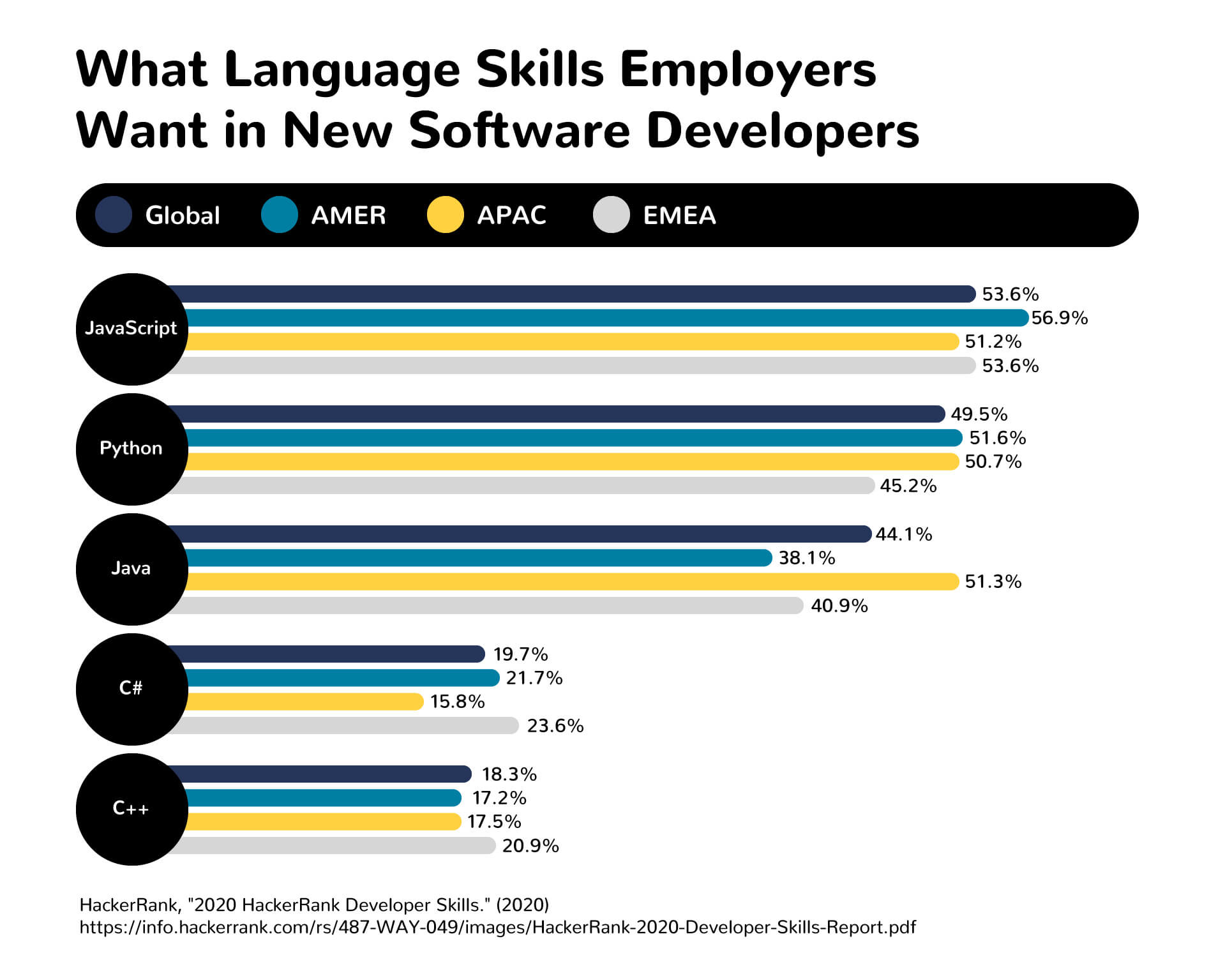 A graph showing what language skills employers want in new software developer hires