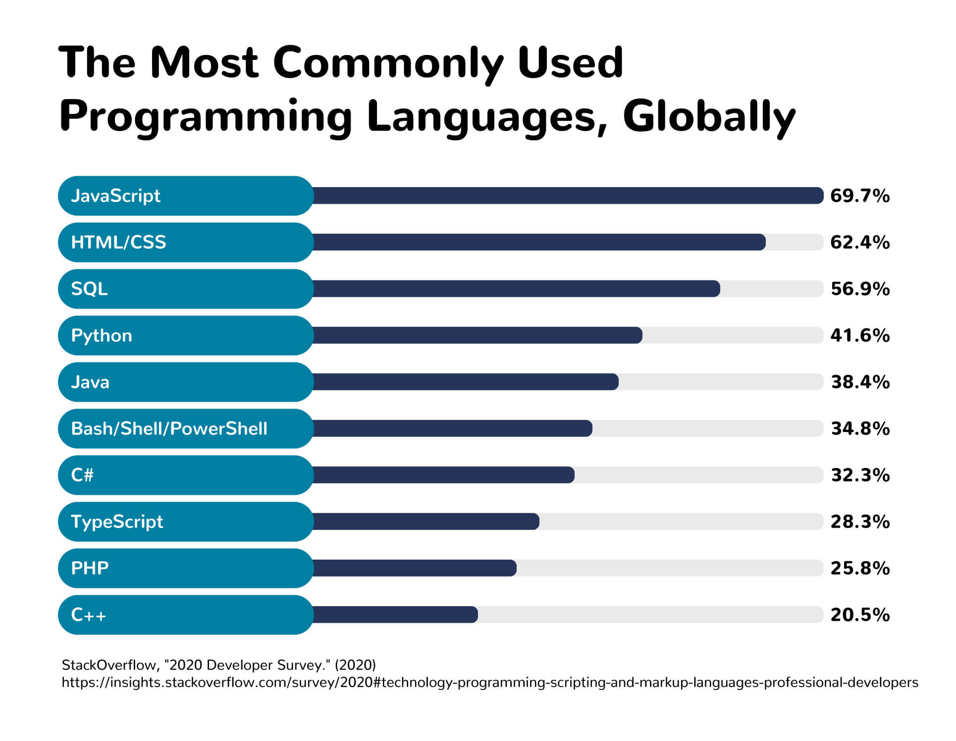 A chart showing the most commonly used programming languages globally