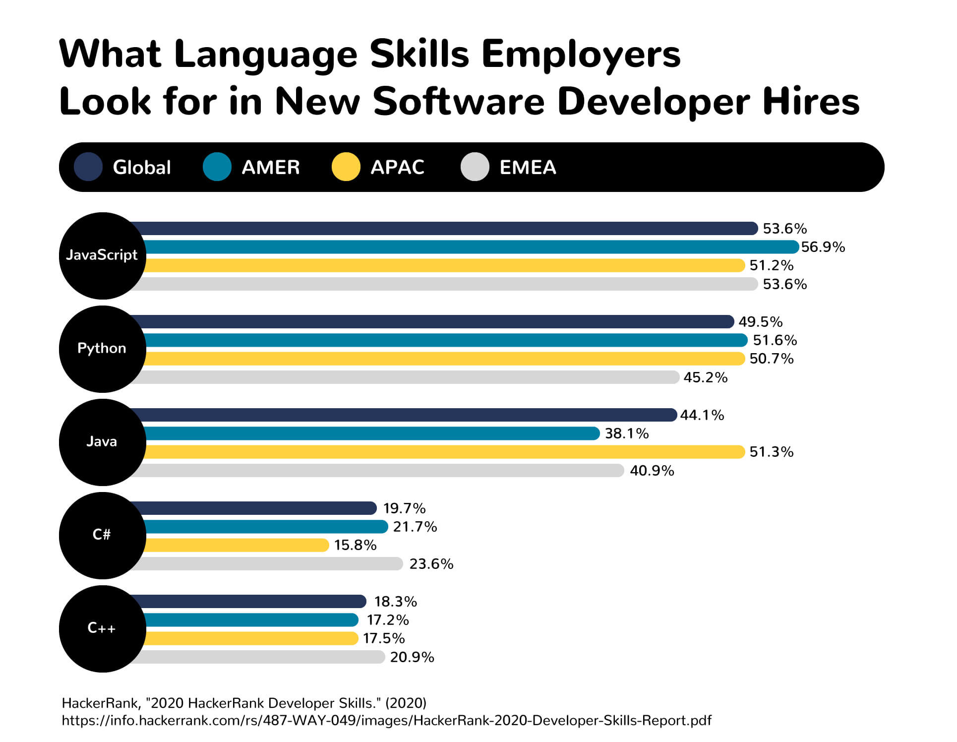 A chart showing what language skills employers look for in software developer hires